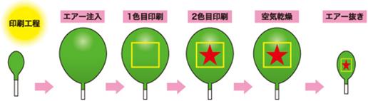 印刷工程→エアー注入→1色目印刷→2色目印刷→空気乾燥→エアー抜き