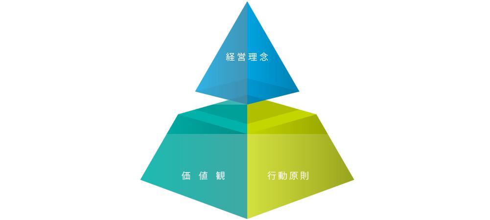 経営理念、価値観、行動原則